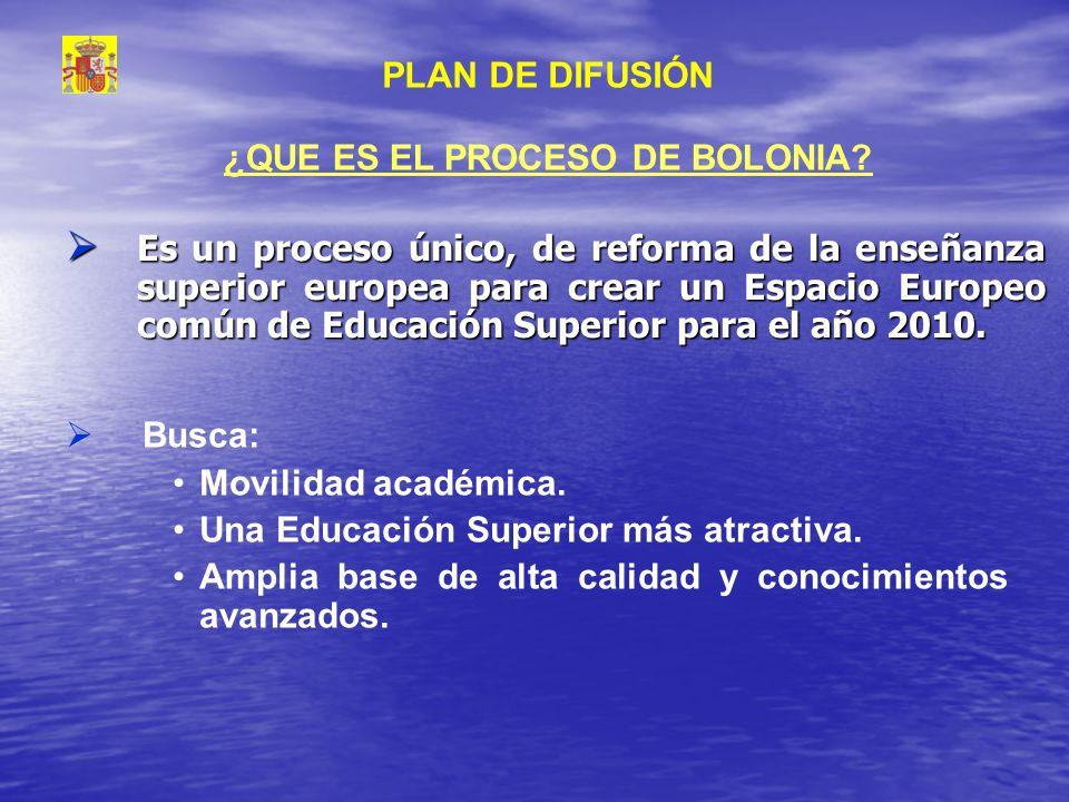 Es un proceso único, de reforma de la enseñanza superior europea para crear un Espacio Europeo común de Educación Superior para el año 2010. Es un pro