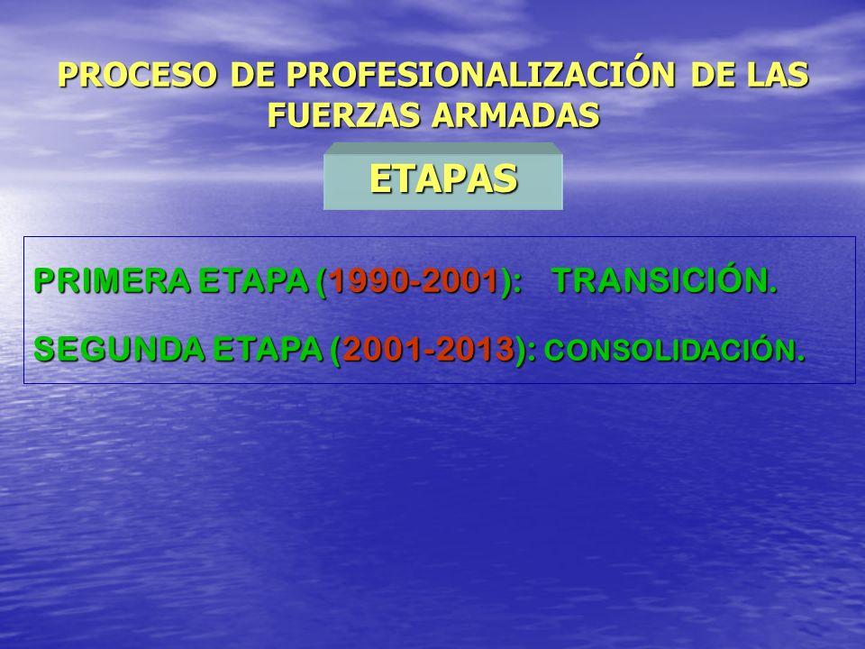 PROCESO DE PROFESIONALIZACIÓN DE LAS FUERZAS ARMADAS ETAPAS PRIMERA ETAPA (1990-2001): TRANSICIÓN. PRIMERA ETAPA (1990-2001): TRANSICIÓN. SEGUNDA ETAP