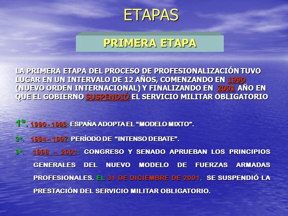 NUEVA LEY 39/2007, DE LA CARRERA MILITAR LA NUEVA LEY DE LA CARRERA MILITAR FUE PUBLICADA EL 20 DE NOVIEMBRE DE 2007 Y ENTRÓ EN VIGOR EL DÍA 1 DE ENERO DE 2008 LA NUEVA LEY DE LA CARRERA MILITAR FUE PUBLICADA EL 20 DE NOVIEMBRE DE 2007 Y ENTRÓ EN VIGOR EL DÍA 1 DE ENERO DE 2008 ESTABLECE UN MÁXIMO DE PERSONAL MILITAR ENTRE 130.000 Y 140.000 ESTABLECE UN MÁXIMO DE PERSONAL MILITAR ENTRE 130.000 Y 140.000 50.000 OFICIALES Y SUBOFICIALES 50.000 OFICIALES Y SUBOFICIALES ESTA LEY PERMITE EL ACCESO DE EXTRANJEROS COMO MILITARES DE COMPLEMENTO DEL CUERPO MILITAR DE SANIDAD, ESPECIALIDAD FUNDAMENTAL MEDICINA ESTA LEY PERMITE EL ACCESO DE EXTRANJEROS COMO MILITARES DE COMPLEMENTO DEL CUERPO MILITAR DE SANIDAD, ESPECIALIDAD FUNDAMENTAL MEDICINA REESTRUCTURACIÓN DE LA ENSEÑANZA MILITAR REESTRUCTURACIÓN DE LA ENSEÑANZA MILITAR