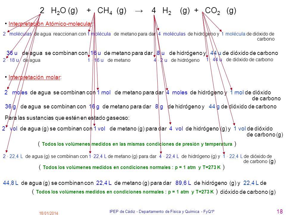 18/01/2014 IPEP de Cádiz - Departamento de Física y Química - FyQ1º 18 2 H 2 O (g) + CH 4 (g) 4 H 2 (g) + CO 2 (g) 2 moléculas de agua reaccionan con