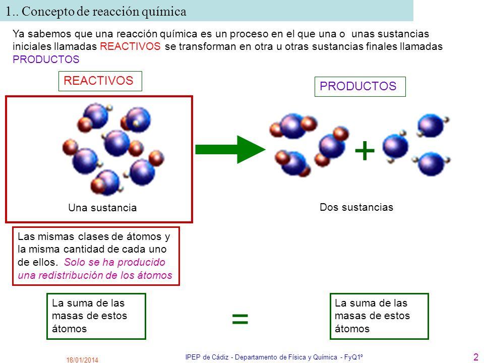 18/01/2014 IPEP de Cádiz - Departamento de Física y Química - FyQ1º 2 + REACTIVOS PRODUCTOS Una sustancia Dos sustancias Las mismas clases de átomos y