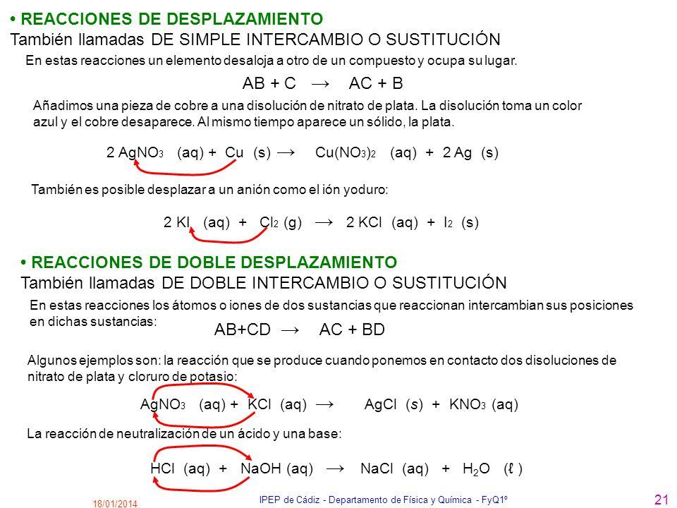 18/01/2014 IPEP de Cádiz - Departamento de Física y Química - FyQ1º 21 REACCIONES DE DESPLAZAMIENTO También llamadas DE SIMPLE INTERCAMBIO O SUSTITUCI