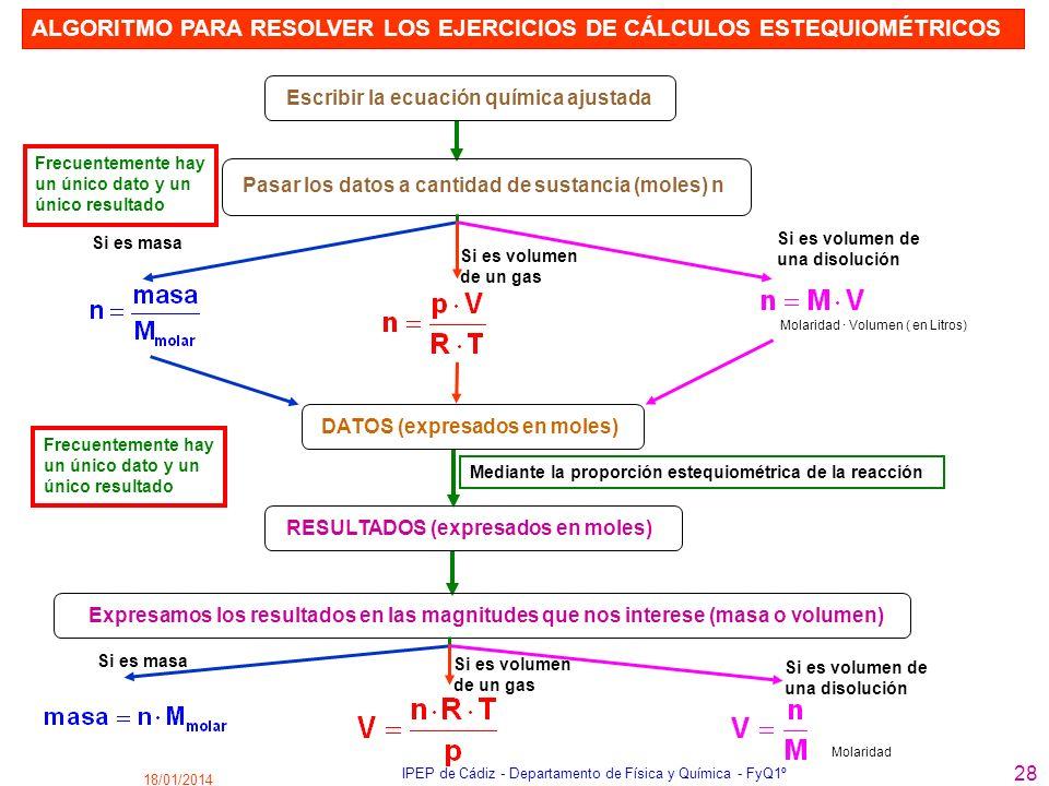 18/01/2014 IPEP de Cádiz - Departamento de Física y Química - FyQ1º 28 Escribir la ecuación química ajustada Pasar los datos a cantidad de sustancia (
