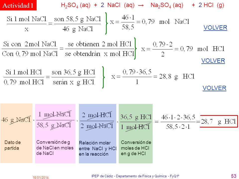 18/01/2014 IPEP de Cádiz - Departamento de Física y Química - FyQ1º 53 H 2 SO 4 (aq) + 2 NaCl (aq) Na 2 SO 4 (aq) + 2 HCl (g) VOLVER Dato de partida C
