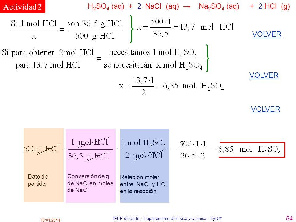 18/01/2014 IPEP de Cádiz - Departamento de Física y Química - FyQ1º 54 H 2 SO 4 (aq) + 2 NaCl (aq) Na 2 SO 4 (aq) + 2 HCl (g) VOLVER Dato de partida C