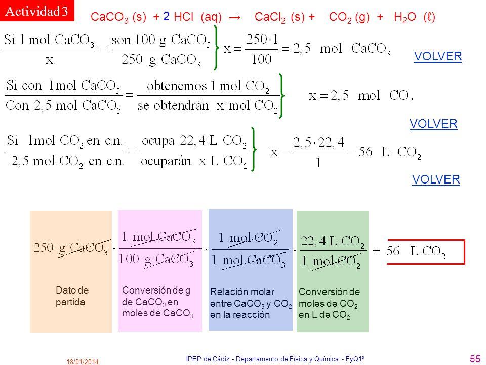 18/01/2014 IPEP de Cádiz - Departamento de Física y Química - FyQ1º 55 VOLVER Actividad 3 CaCO 3 (s) + HCl (aq) CaCl 2 (s) + CO 2 (g) + H 2 O () 2 Dat