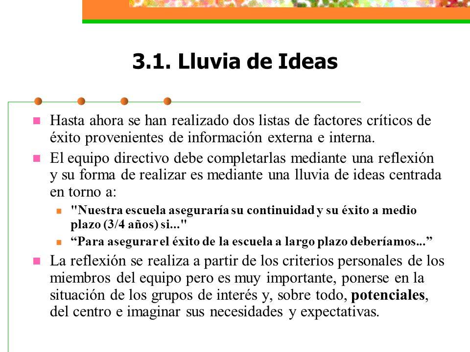 3.1. Lluvia de Ideas Hasta ahora se han realizado dos listas de factores críticos de éxito provenientes de información externa e interna. El equipo di