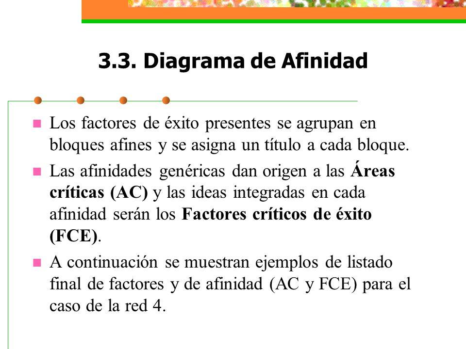 3.3. Diagrama de Afinidad Los factores de éxito presentes se agrupan en bloques afines y se asigna un título a cada bloque. Las afinidades genéricas d