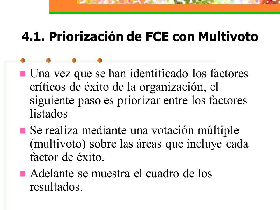 4.1. Priorización de FCE con Multivoto Una vez que se han identificado los factores críticos de éxito de la organización, el siguiente paso es prioriz