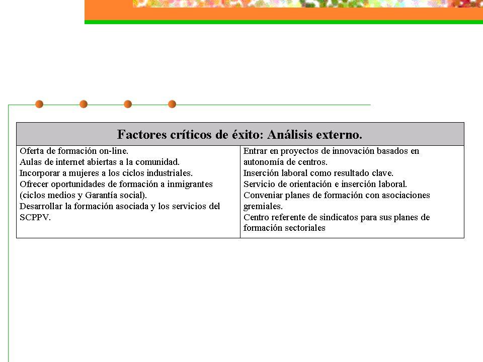 8.EL PLAN ESTRATÉGICO 8.1. Selección de Procesos de acuerdo a los resultados de la Matriz.