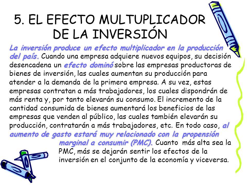 5. EL EFECTO MULTUPLICADOR DE LA INVERSIÓN La inversión produce un efecto multiplicador en la producción del país. Cuando una empresa adquiere nuevos
