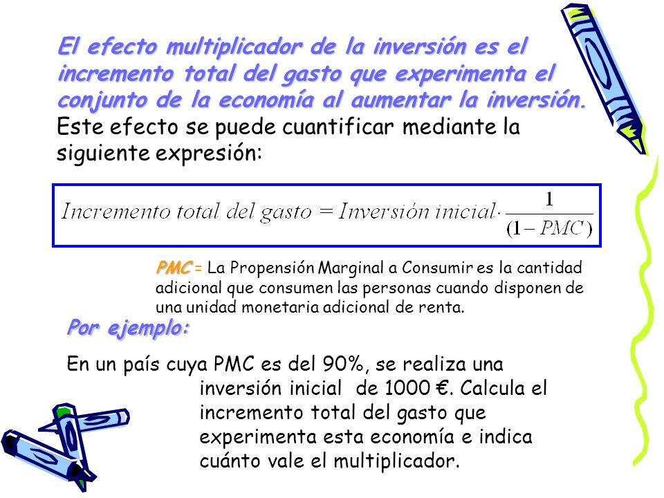 El efecto multiplicador de la inversión es el incremento total del gasto que experimenta el conjunto de la economía al aumentar la inversión. Este efe