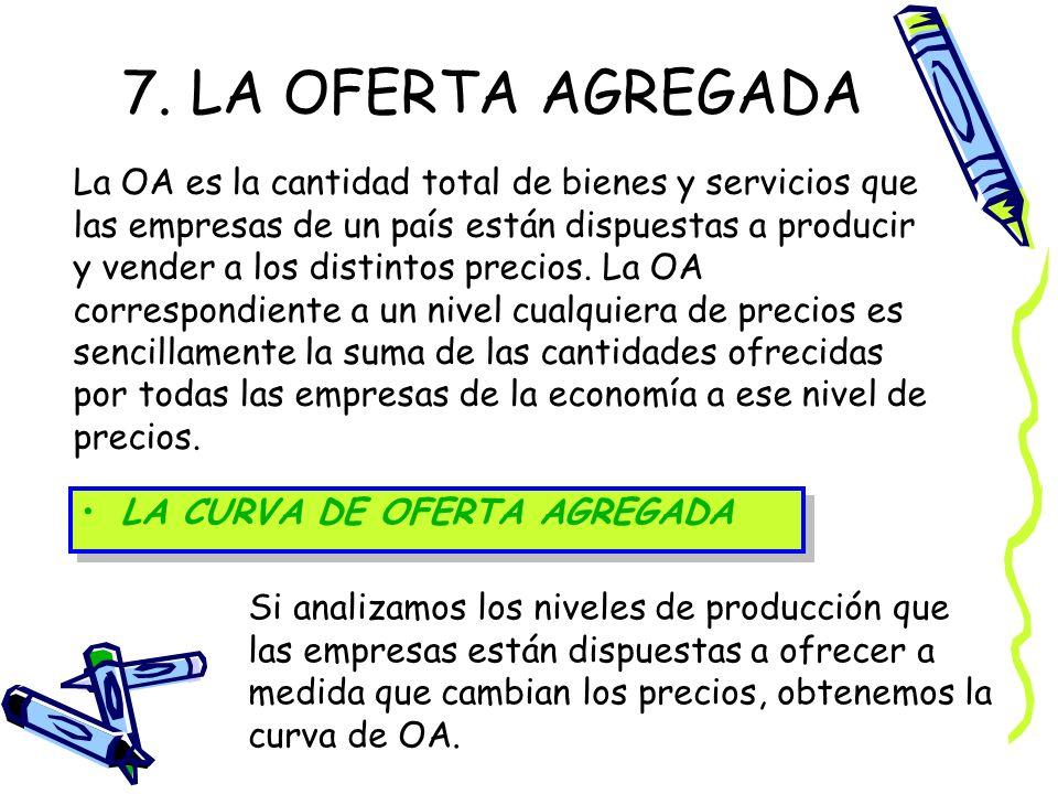 7. LA OFERTA AGREGADA La OA es la cantidad total de bienes y servicios que las empresas de un país están dispuestas a producir y vender a los distinto