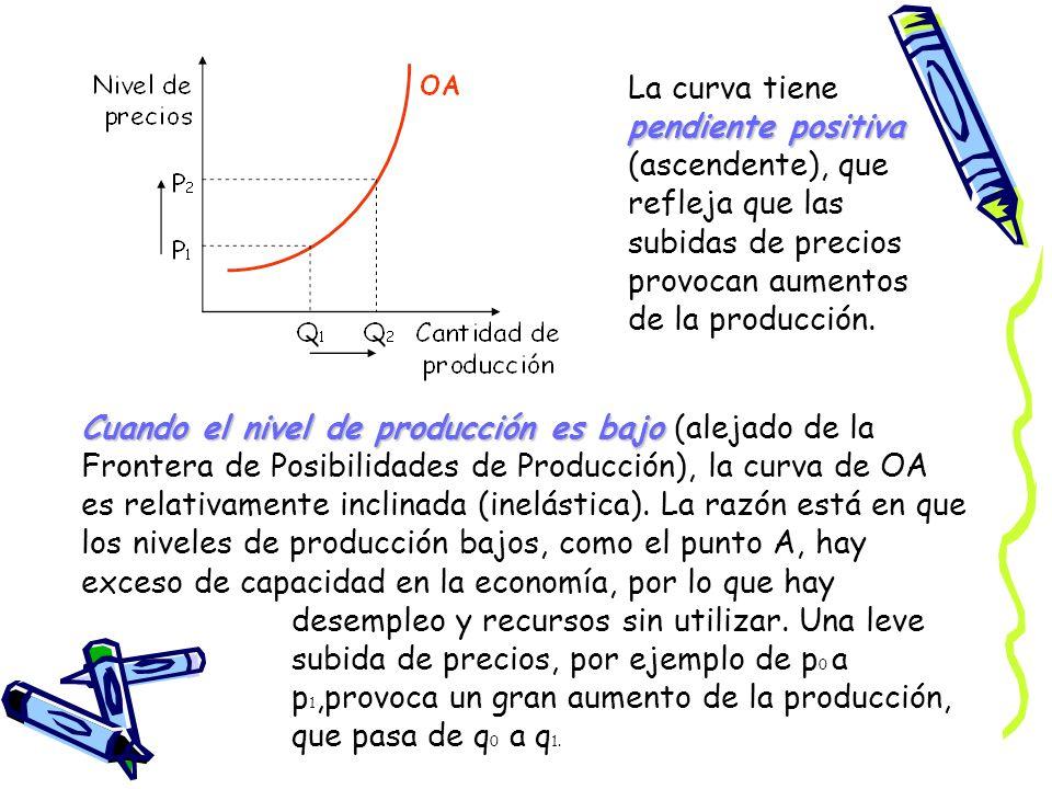 La curva tiene pendiente positiva (ascendente), que refleja que las subidas de precios provocan aumentos de la producción. Cuando el nivel de producci