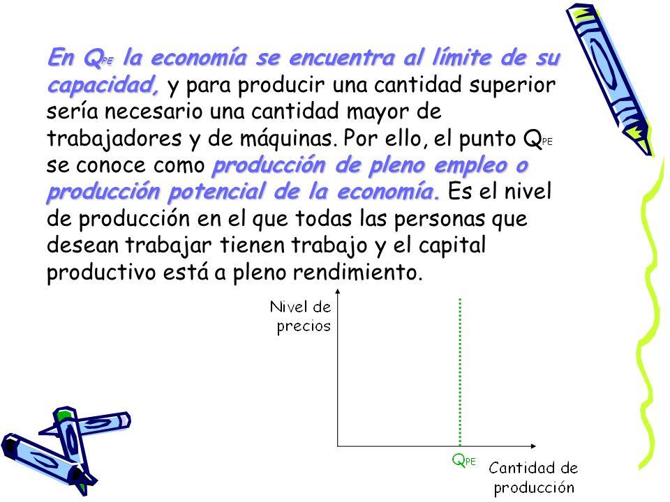 En QPE la economía se encuentra al límite de su capacidad, y para producir una cantidad superior sería necesario una cantidad mayor de trabajadores y