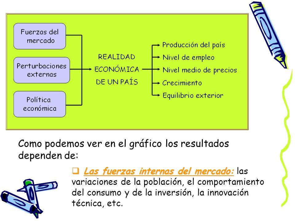 Como podemos ver en el gráfico los resultados dependen de: L Las fuerzas internas del mercado: las variaciones de la población, el comportamiento del
