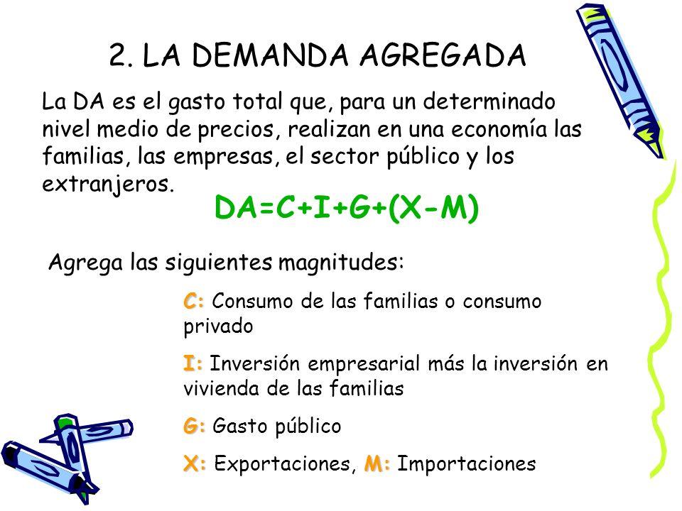 2. LA DEMANDA AGREGADA La DA es el gasto total que, para un determinado nivel medio de precios, realizan en una economía las familias, las empresas, e