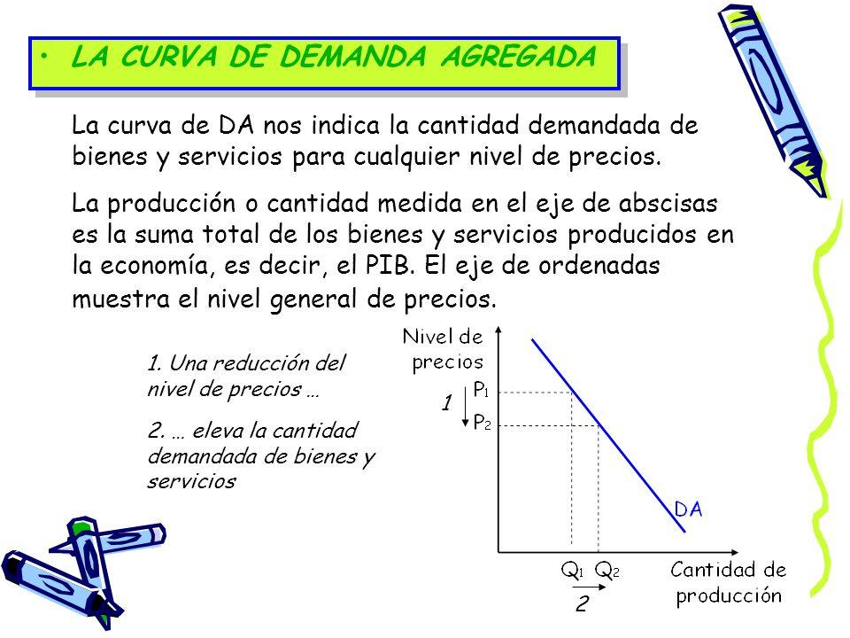LA CURVA DE DEMANDA AGREGADA La curva de DA nos indica la cantidad demandada de bienes y servicios para cualquier nivel de precios. La producción o ca