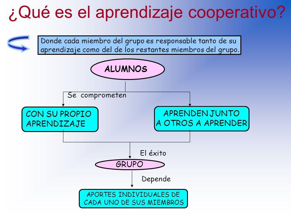 ¿Qué es el Aprendizaje Cooperativo (AC)? ES UNA FORMA DE TRABAJO EN GRUPO BASADO EN LA CONSTRUCCIÓN COLECTIVA DEL CONOCIMIENTO Y DESARROLLO DE HABILID