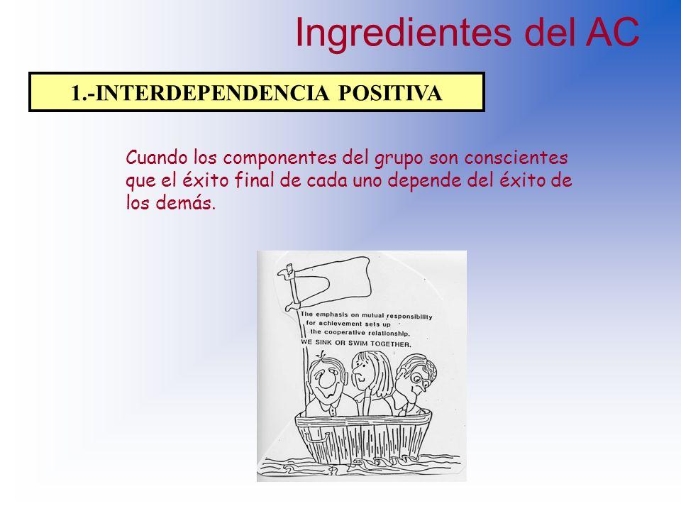 Ingredientes básicos del aprendizaje cooperativo Interdependencia positiva Interacción cara a cara Responsabilidad individualHabilidades interpersonal