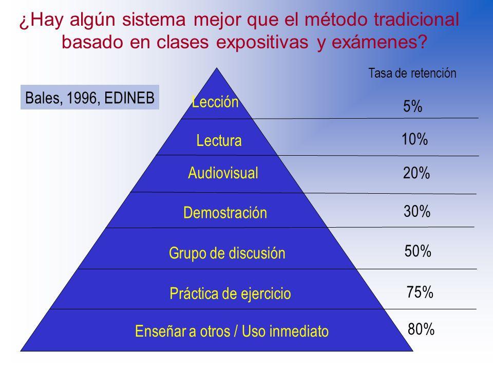 ¿Hay algún sistema mejor que el método tradicional basado en clases expositivas y exámenes? Atención del estudiante Crítica a la clase expositiva