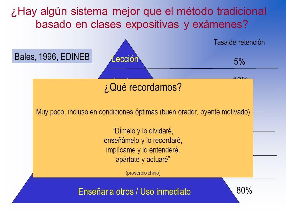 Lección Lectura Audiovisual Demostración Grupo de discusión Práctica de ejercicio Enseñar a otros / Uso inmediato Tasa de retención 5% 10% 20% 30% 50%