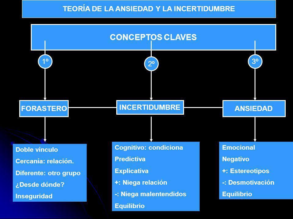 CONCEPTOS CLAVES 1º 2º 3º FORASTERO INCERTIDUMBRE ANSIEDAD Cognitivo: condiciona Predictiva Explicativa +: Niega relación -: Niega malentendidos Equilibrio Doble vínculo Cercanía: relación.