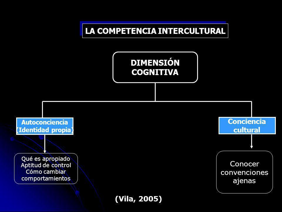 LA COMPETENCIA INTERCULTURAL Qué es apropiado Aptitud de control Cómo cambiar comportamientos Conocer convenciones ajenas DIMENSIÓN COGNITIVA Autoconciencia (Identidad propia) Conciencia cultural (Vila, 2005)