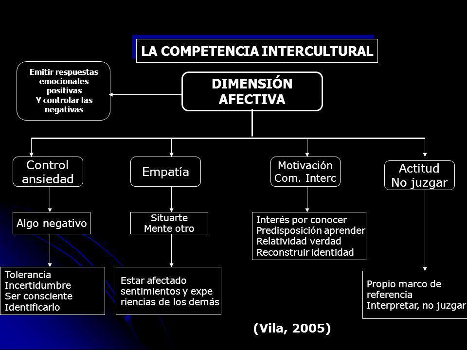 LA COMPETENCIA INTERCULTURAL Emitir respuestas emocionales positivas Y controlar las negativas DIMENSIÓN AFECTIVA Control ansiedad Empatía Motivación Com.