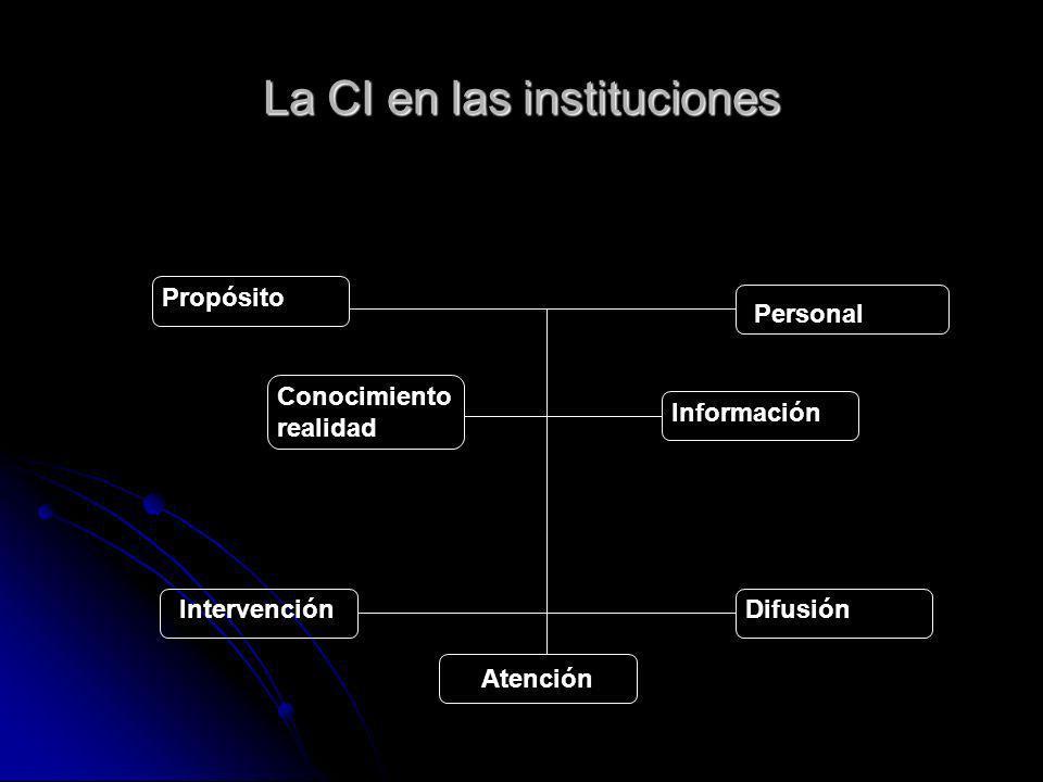 Propósito Conocimiento realidad Personal La CI en las instituciones Intervención Atención Información Difusión