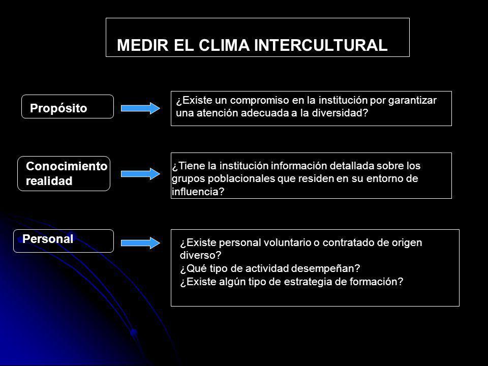 MEDIR EL CLIMA INTERCULTURAL Propósito ¿Existe un compromiso en la institución por garantizar una atención adecuada a la diversidad.