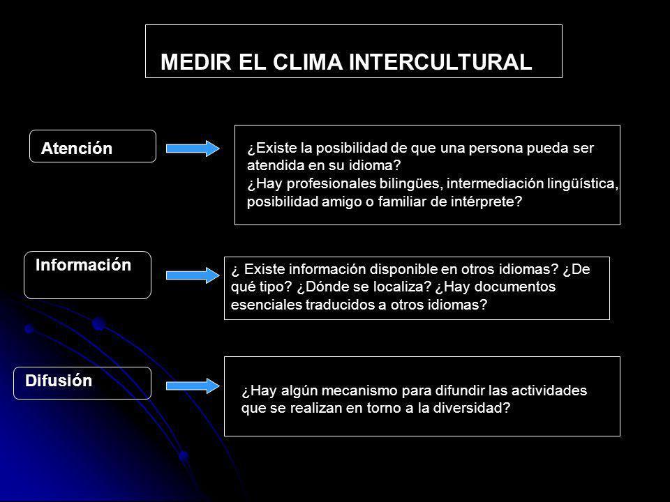 MEDIR EL CLIMA INTERCULTURAL Atención ¿Existe la posibilidad de que una persona pueda ser atendida en su idioma.