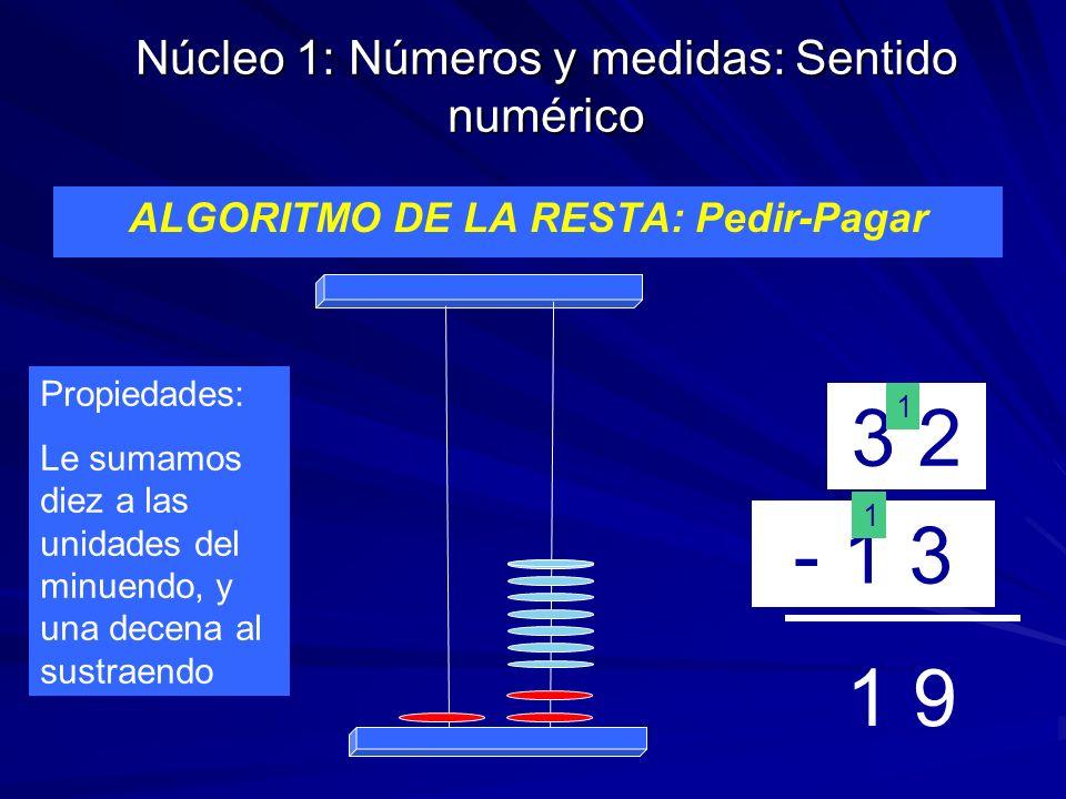 Núcleo 1: Números y medidas: Sentido numérico ALGORITMO DE LA RESTA: Pedir-Pagar 3 2 - 1 3 1 1 Propiedades: Le sumamos diez a las unidades del minuend