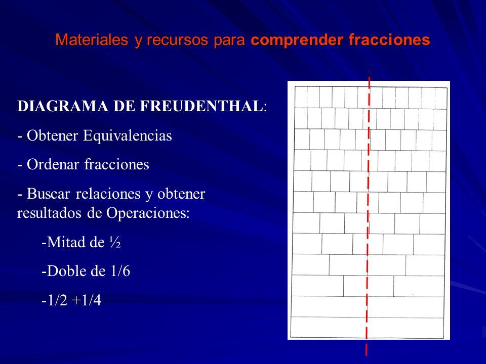 Materiales y recursos para comprender fracciones DIAGRAMA DE FREUDENTHAL: - Obtener Equivalencias - Ordenar fracciones - Buscar relaciones y obtener r