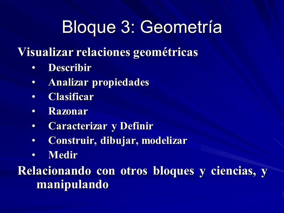 Bloque 3: Geometría Visualizar relaciones geométricas DescribirDescribir Analizar propiedadesAnalizar propiedades ClasificarClasificar RazonarRazonar