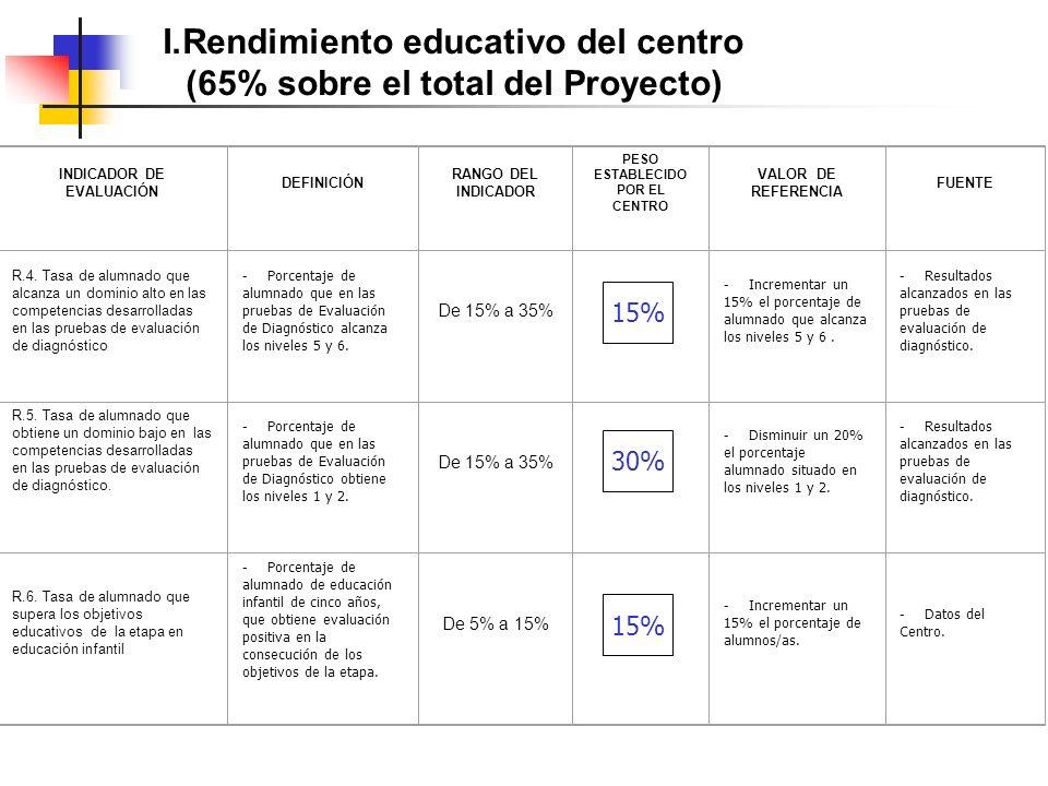 I.Rendimiento educativo del centro (65% sobre el total del Proyecto) INDICADOR DE EVALUACIÓN DEFINICIÓN RANGO DEL INDICADOR PESO ESTABLECIDO POR EL CENTRO VALOR DE REFERENCIA FUENTE R.4.