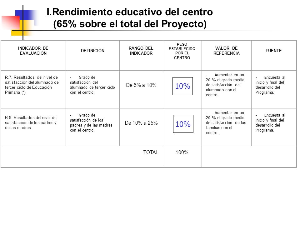 I.Rendimiento educativo del centro (65% sobre el total del Proyecto) INDICADOR DE EVALUACIÓN DEFINICIÓN RANGO DEL INDICADOR PESO ESTABLECIDO POR EL CENTRO VALOR DE REFERENCIA FUENTE R.7.