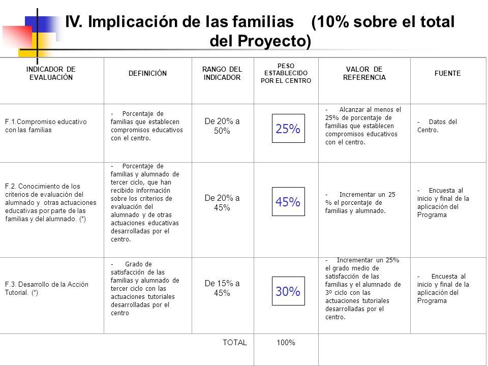 IV. Implicación de las familias (10% sobre el total del Proyecto) INDICADOR DE EVALUACIÓN DEFINICIÓN RANGO DEL INDICADOR PESO ESTABLECIDO POR EL CENTR