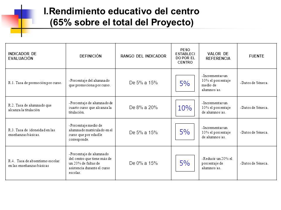 I.Rendimiento educativo del centro (65% sobre el total del Proyecto) INDICADOR DE EVALUACIÓN DEFINICIÓNRANGO DEL INDICADOR PESO ESTABLECI DO POR EL CENTRO VALOR DE REFERENCIA FUENTE R.1.