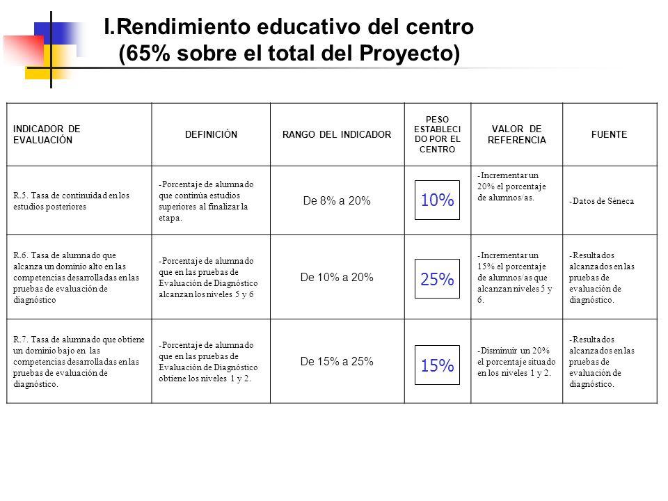 I.Rendimiento educativo del centro (65% sobre el total del Proyecto) INDICADOR DE EVALUACIÓN DEFINICIÓNRANGO DEL INDICADOR PESO ESTABLECI DO POR EL CENTRO VALOR DE REFERENCIA FUENTE R.5.