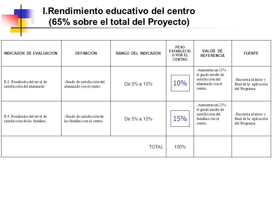 I.Rendimiento educativo del centro (65% sobre el total del Proyecto) INDICADOR DE EVALUACIÓNDEFINICIÓNRANGO DEL INDICADOR PESO ESTABLECID O POR EL CENTRO VALOR DE REFERENCIA FUENTE R.8.