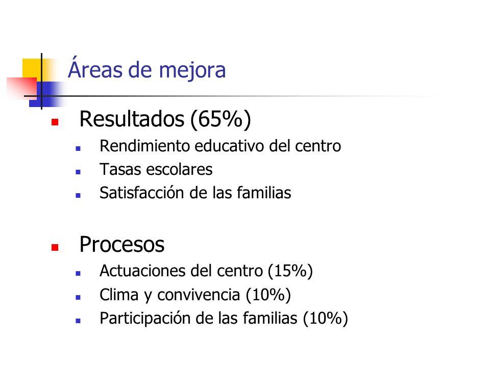 Áreas de mejora Resultados (65%) Rendimiento educativo del centro Tasas escolares Satisfacción de las familias Procesos Actuaciones del centro (15%) Clima y convivencia (10%) Participación de las familias (10%)