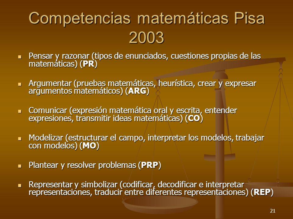 21 Competencias matemáticas Pisa 2003 Pensar y razonar (tipos de enunciados, cuestiones propias de las matemáticas) (PR) Pensar y razonar (tipos de en