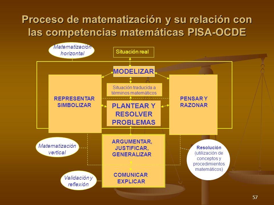 57 Proceso de matematización y su relación con las competencias matemáticas PISA-OCDE Validación y reflexión Matematización horizontal Situación real
