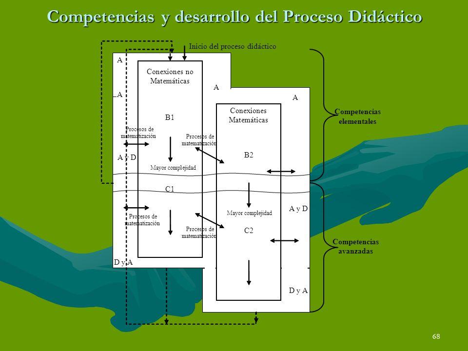 68 Competencias y desarrollo del Proceso Didáctico A D y A B2 Conexiones Matemáticas C2 A Inicio del proceso didáctico Conexiones no Matemáticas B1 C1