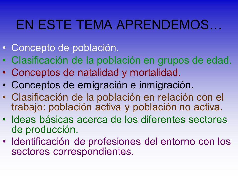 EL TEMA SE DIVIDE EN… Introducción (156-157) La población (158-159) La población y el trabajo (160-161) Los sectores de producción (162-163) Actividades (164-167)