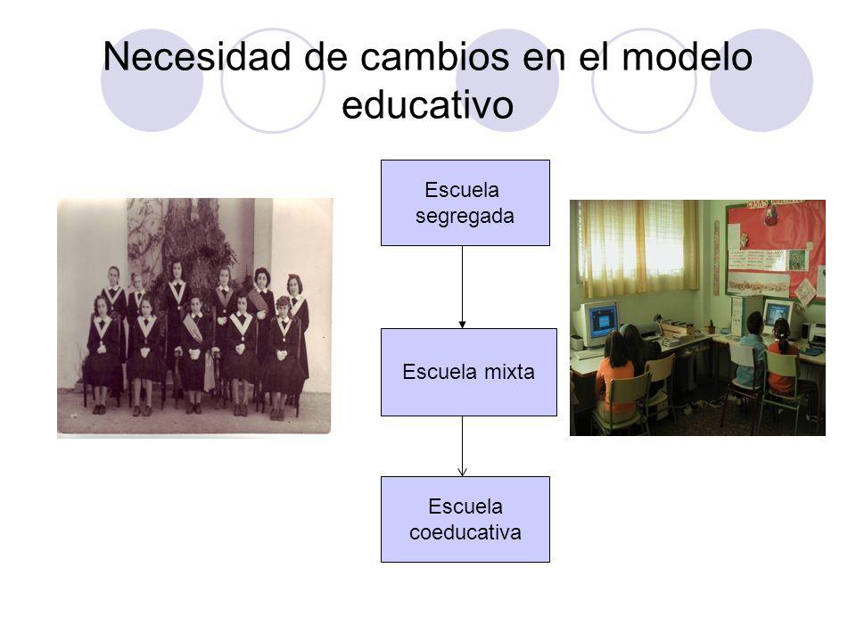 Necesidad de cambios en el modelo educativo Escuela segregada Escuela mixta Escuela coeducativa
