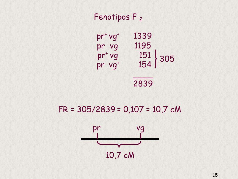 14 Mapa a partir de cruzamientos prueba de dos puntos (dos loci en el mismo cromosomas) Se determina la distancia 2 a 2 entre loci y éstas se suman pa