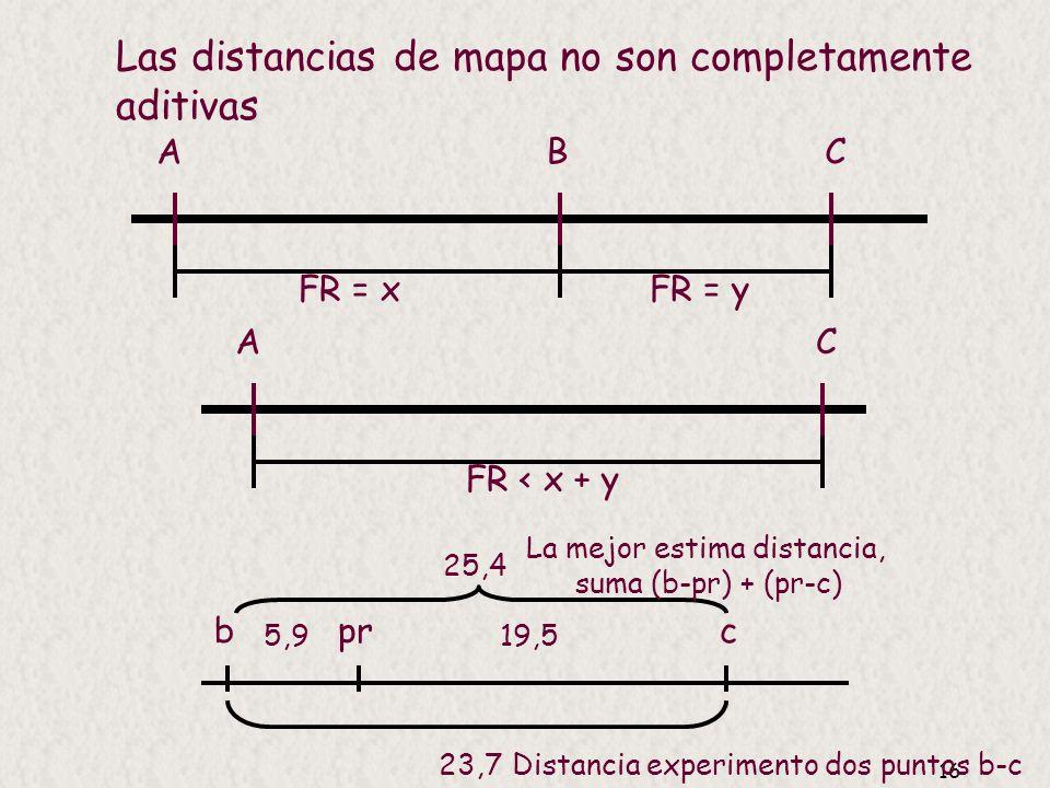 15 FR = 305/2839 = 0,107 = 10,7 cM prvg 10,7 cM Fenotipos F 2 pr + vg + 1339 pr vg 1195 pr + vg 151 pr vg + 154 ____ 2839 305