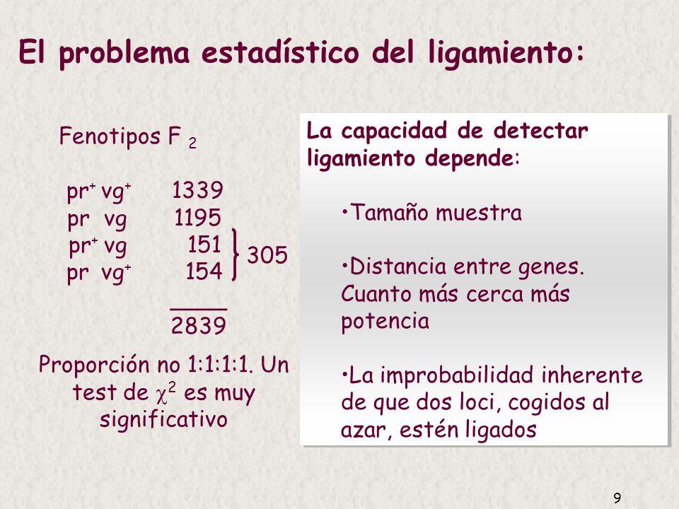 9 El problema estadístico del ligamiento: Fenotipos F 2 pr + vg + 1339 pr vg 1195 pr + vg 151 pr vg + 154 ____ 2839 305 Proporción no 1:1:1:1.